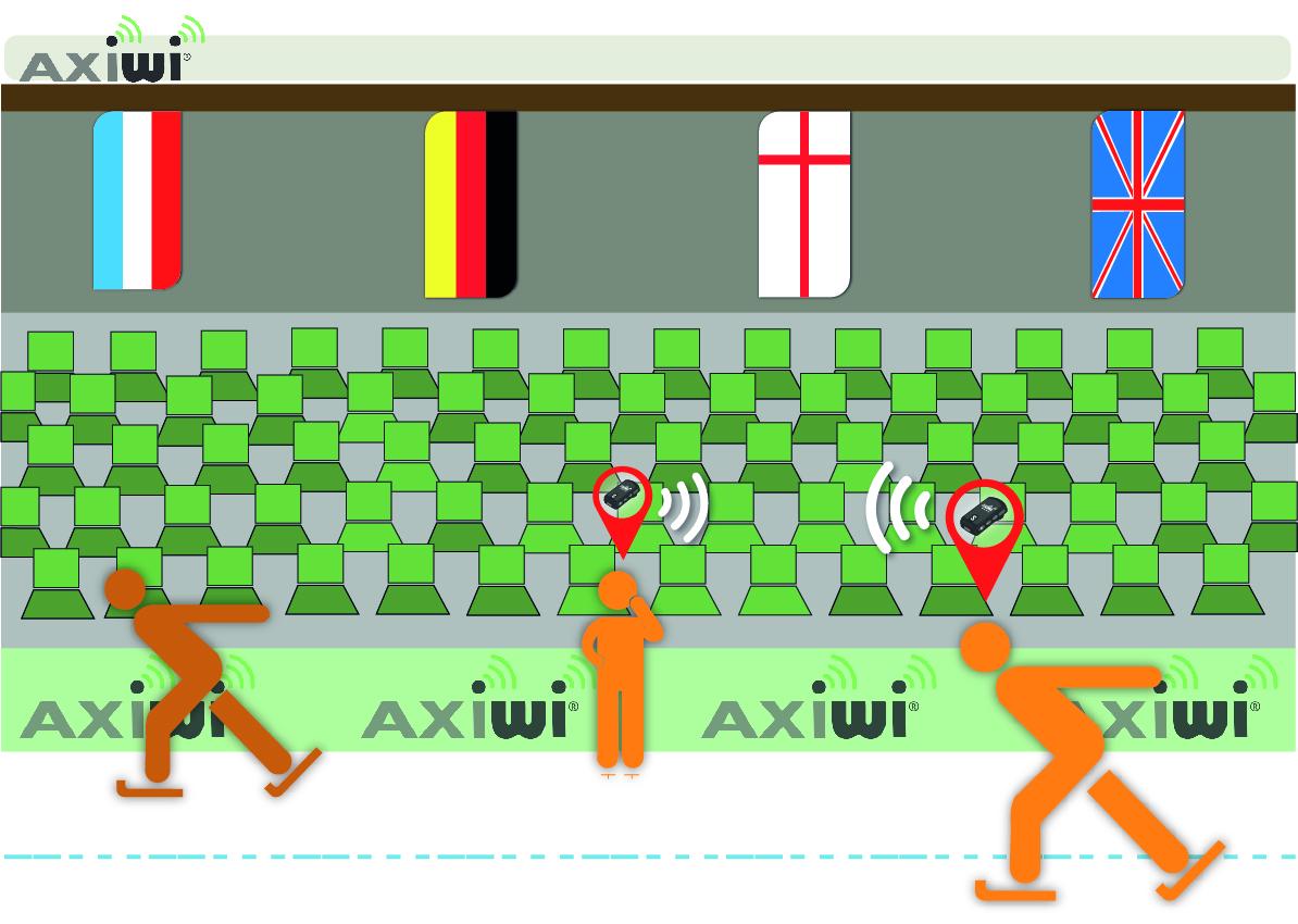 axiwi- Bezprzewodowy system komunikacyjny dupleks –jazda na lodzie - trenowanie